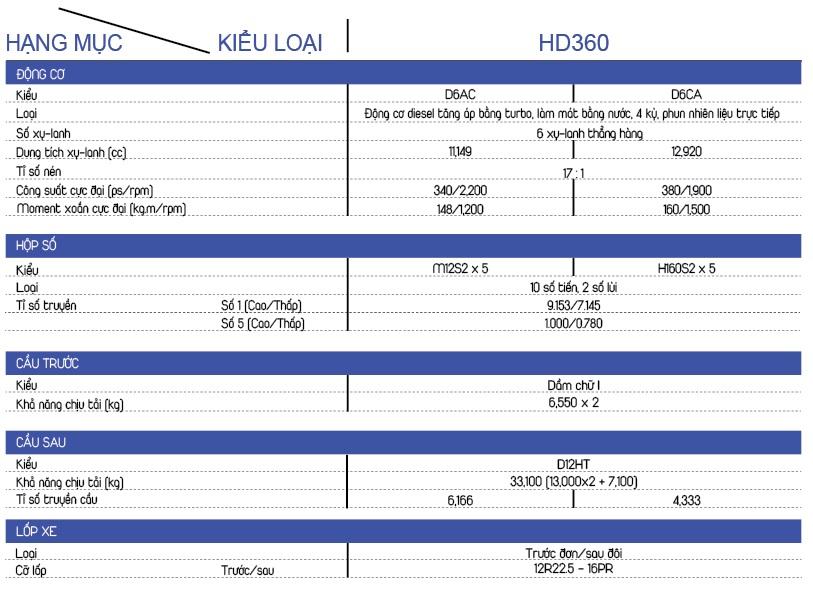 DONG CO XE TAI HYUNDAI HD360 5 CHAN